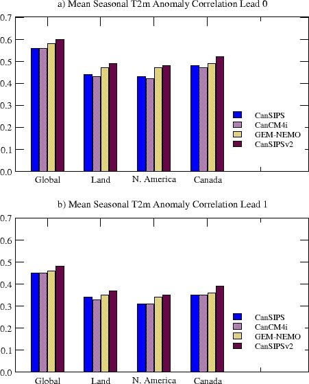 Anomaly correlation skills for hindcasts of seasonal mean